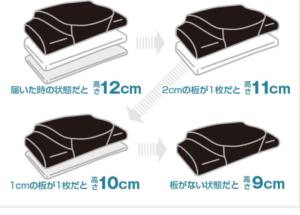 YOKONE3の最安値販売店や体験口コミ